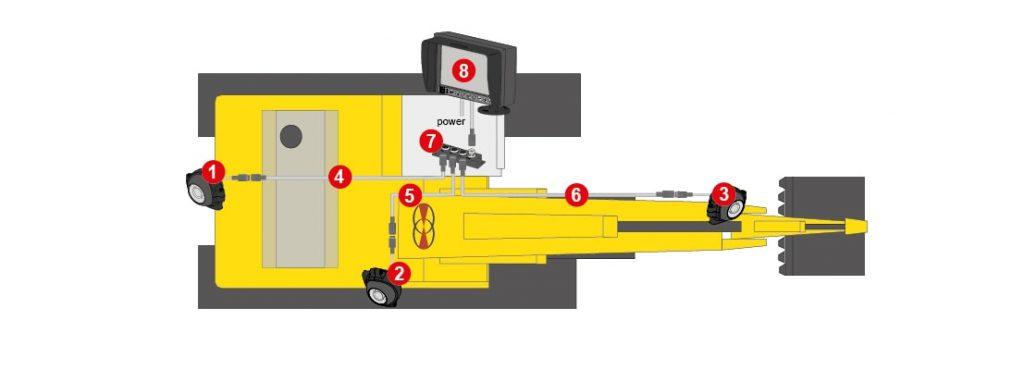 Detailansicht des Rückfahr-Seiten-Toolsicht-Kamera-Systems für Bagger von Orlaco