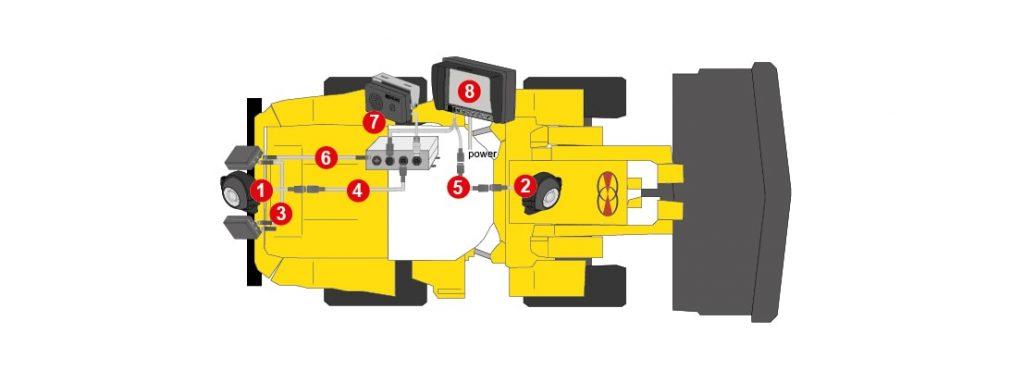 Detailansicht des aktive Rückfahr-Frontsicht-Kamera-Systems für Radlader von Orlaco