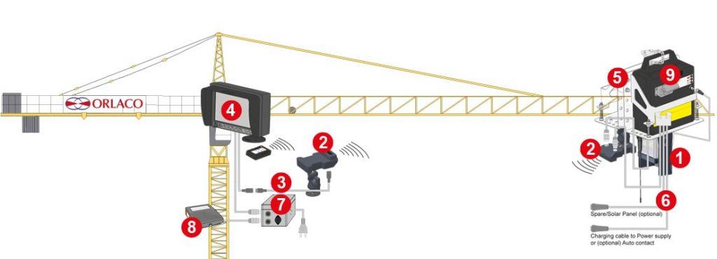 Detailansicht des Hebelastsicht-Kamerasystems für Turmkräne von Orlaco