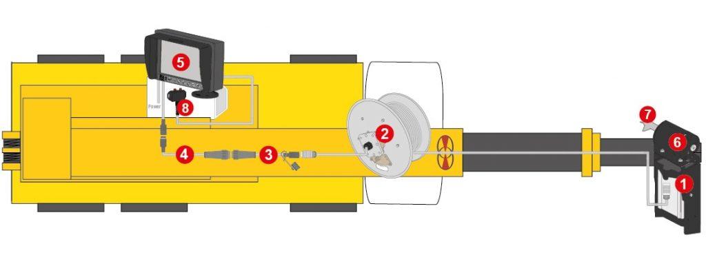 Detailansicht des Hebelastsicht-Kamera-Systems für Teleskopkräne von Orlaco